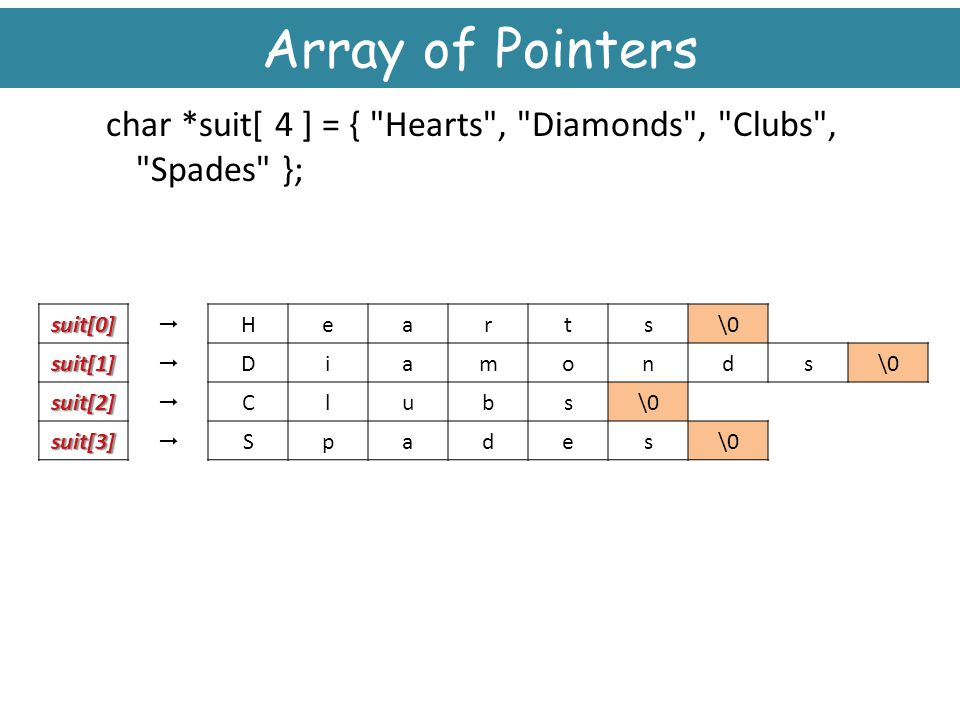 Array of Pointers char *suit[ 4 ] = { Hearts , Diamonds , Clubs , Spades }; \0. s. t. r. a.